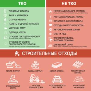 ТКО-НЕ ТКО